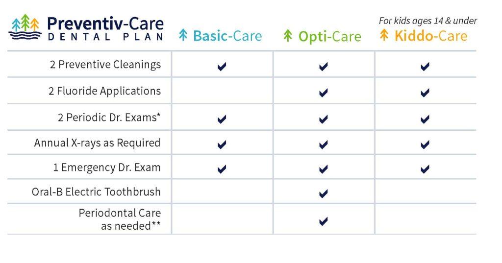 preventiv-care full chart