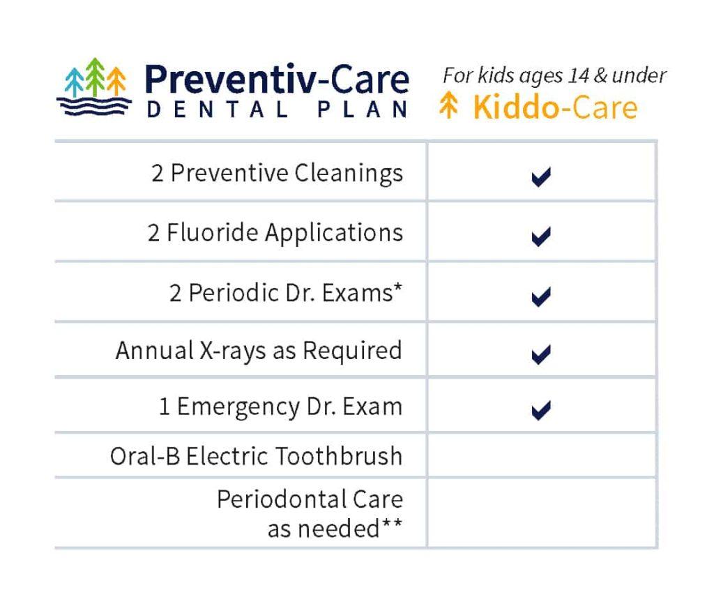 kiddo-care chart